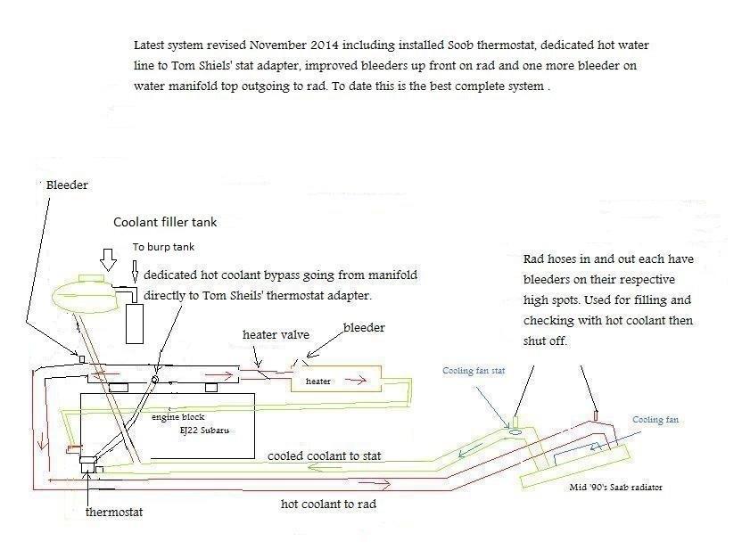 Cooling Subaru Engine