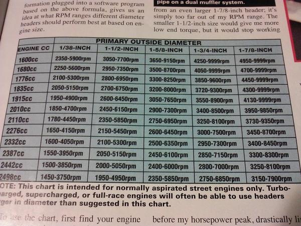 header size chart