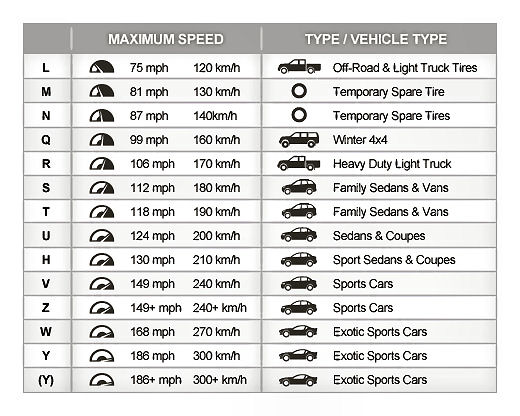 tire-rating-chart