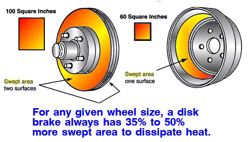 Brakes- drum vs disc swept area