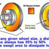 Brakes- drum vs disc swept area