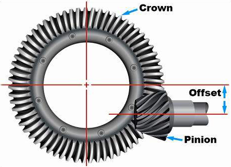 Ring & pinion-Hypoid-Gears-Offset