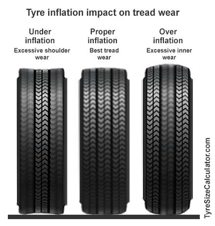 tire-pressure-impact-on-tread-wear