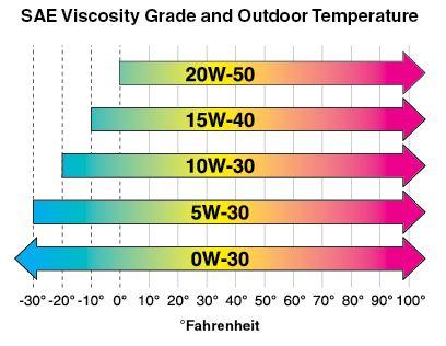 SAE_Viscosity_Grade_Temps